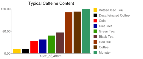 Typical Caffeine Content