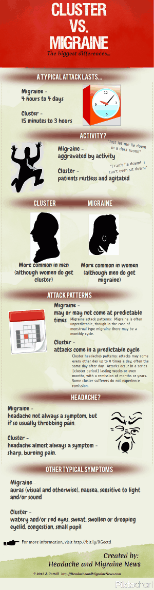 Cluster vs. Migraine (small version of infographic)