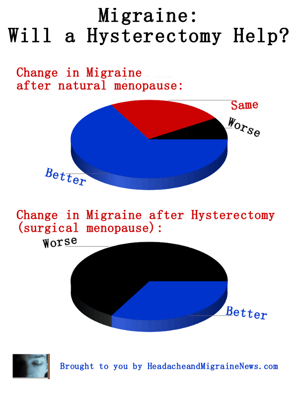 Migraine: Will a Hysterectomy Help?
