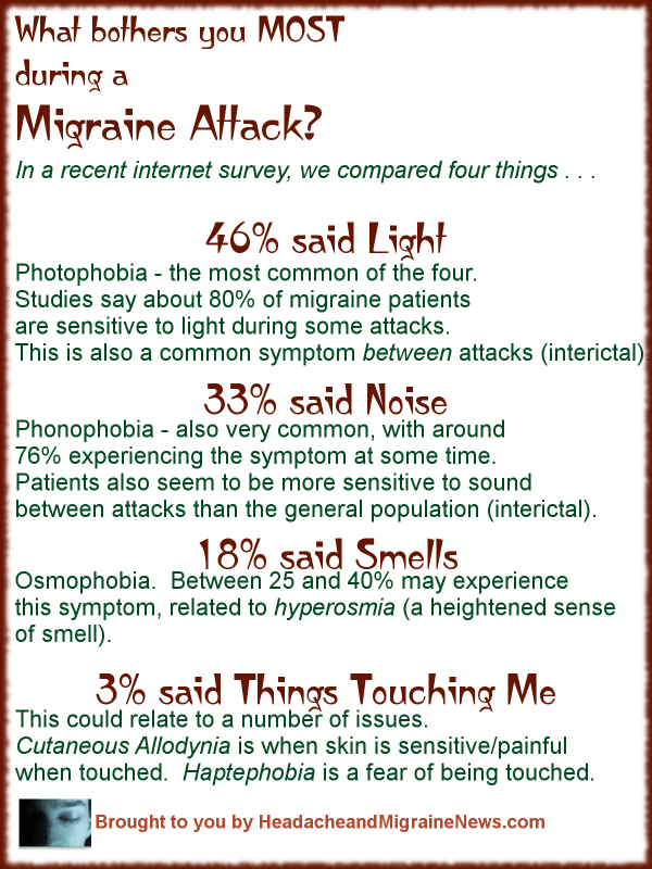 What bothers you MOST during a Migraine Attack?