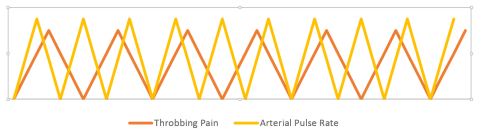 Throbbing Pain vs Pulse