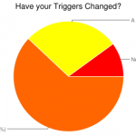 Have Your Triggers Changed over Time?