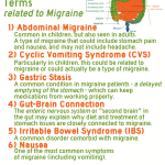 6 Key Stomach/Gut Terms related to Migraine