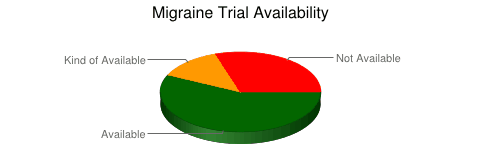Migraine Trial Availability