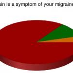 Migraine Symptom: Neck Pain (poll results)