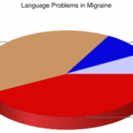 Language Disturbances During a Migraine Attack: Poll