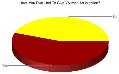 Self-Injections Poll Results