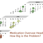 Medication Overuse Headache: Overrated?