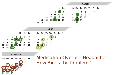 Medication Overuse Headache: How big is the problem?