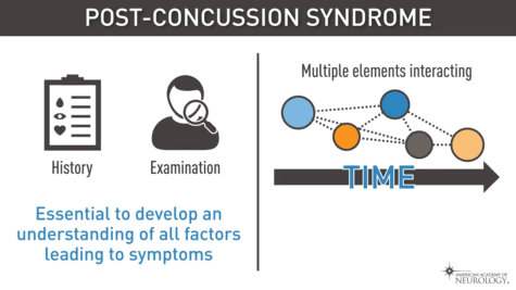 Concussion and Post-concussion Syndrome - Helpful Videos